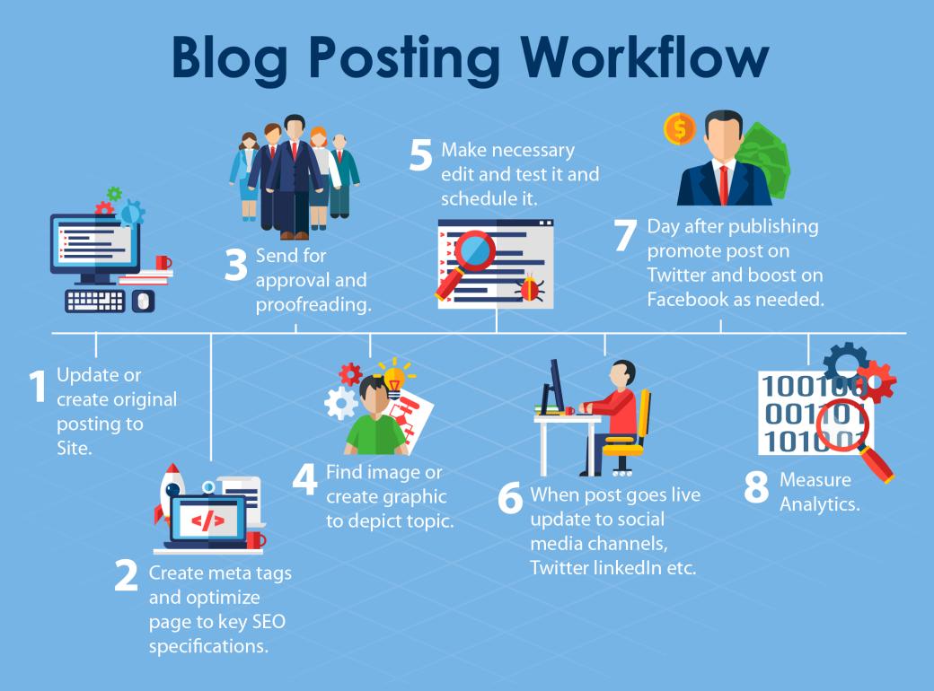 BlogWorkflow